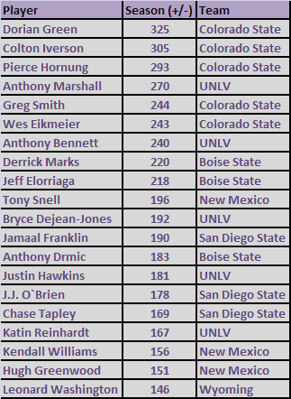 Mountain West 2012-2013 Plus/Minus Leaders (statsheet.com)