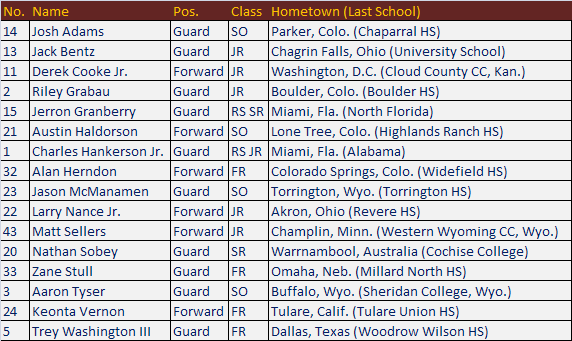 wyo_roster_bball